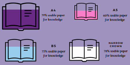 Book sizes in Publishing
